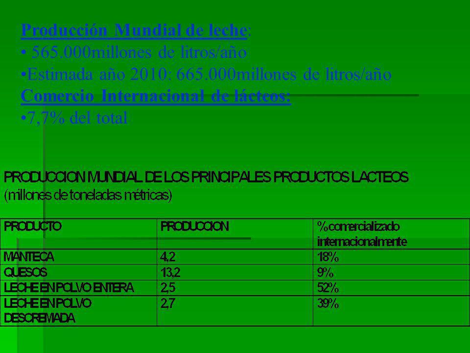 Producción Mundial de leche: