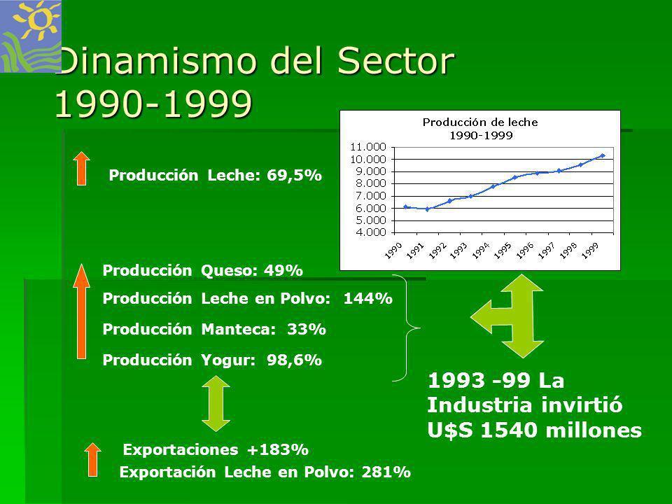 Dinamismo del Sector 1990-1999 Producción Leche: 69,5% Producción Queso: 49% Producción Leche en Polvo: 144%