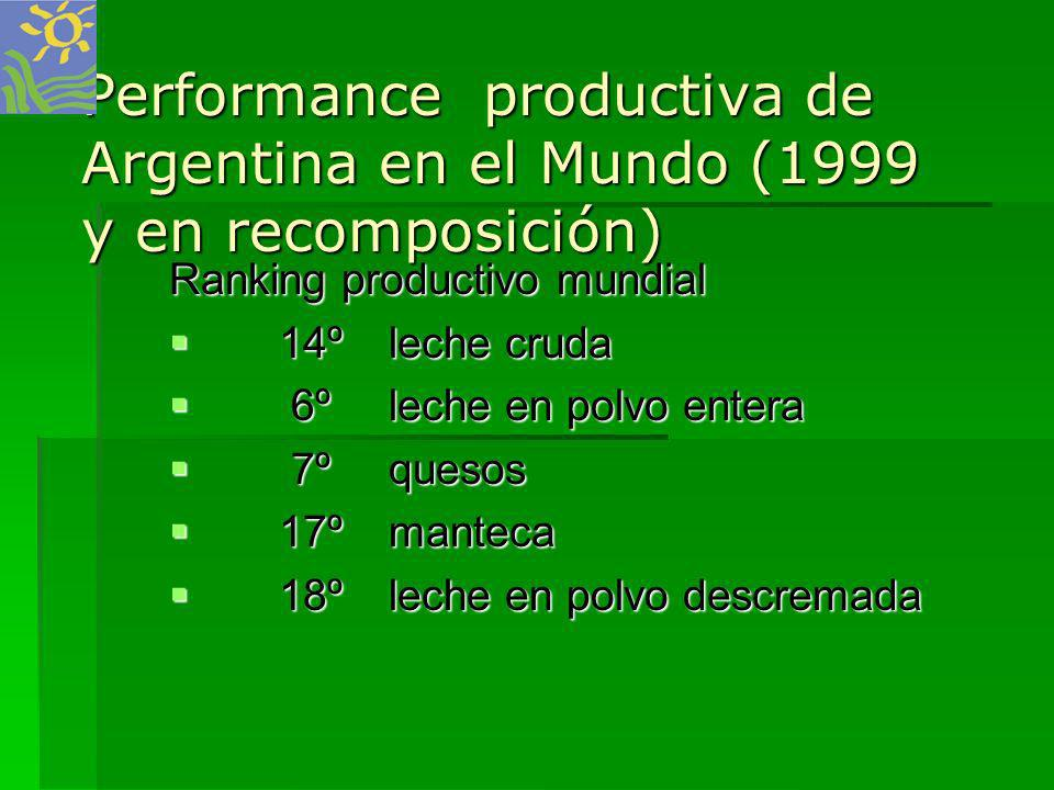 Performance productiva de Argentina en el Mundo (1999 y en recomposición)