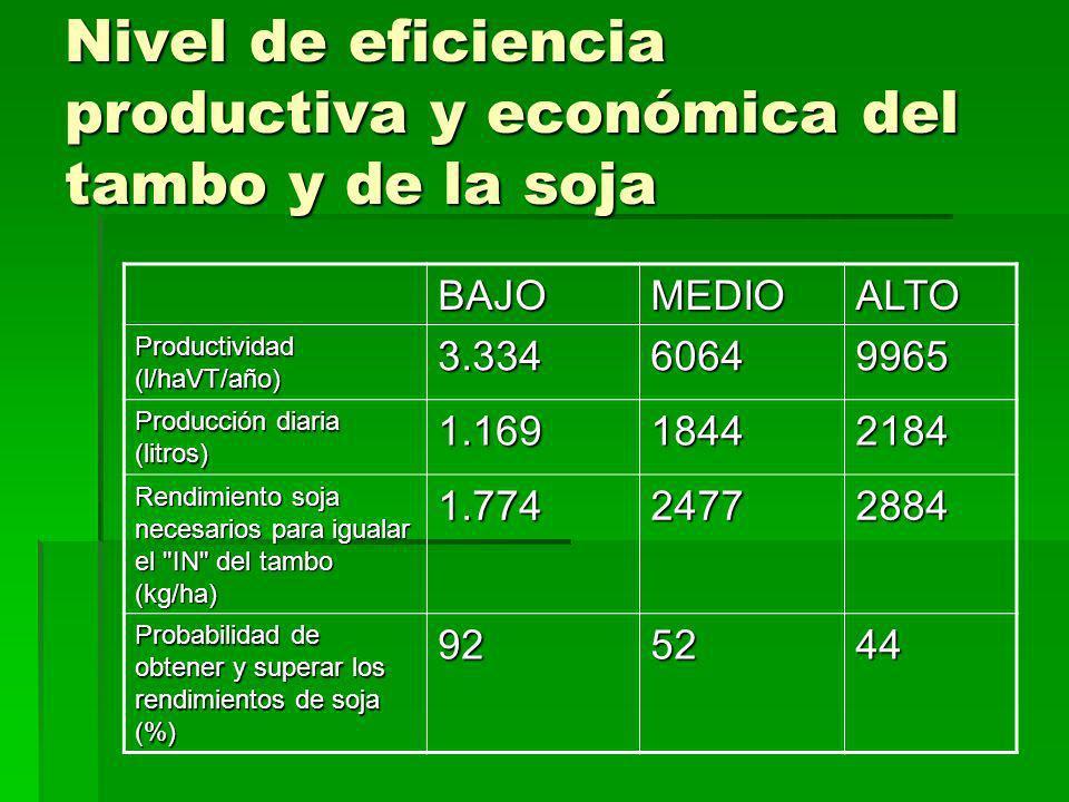 Nivel de eficiencia productiva y económica del tambo y de la soja