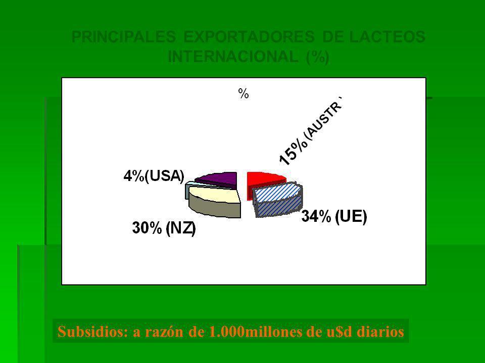 PRINCIPALES EXPORTADORES DE LACTEOS INTERNACIONAL (%)