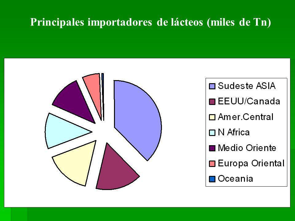 Principales importadores de lácteos (miles de Tn)