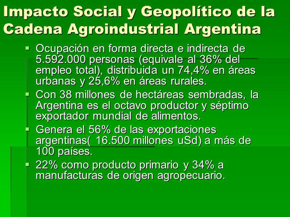 Impacto Social y Geopolítico de la Cadena Agroindustrial Argentina