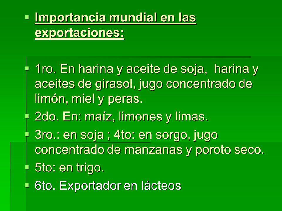 Importancia mundial en las exportaciones: