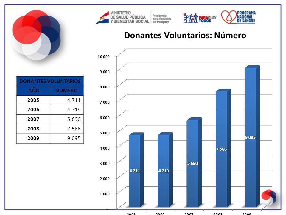 DONANTES VOLUNTARIOS AÑO NUMERO 2005 4.711 2006 4.719 2007 5.690 2008 7.566 2009 9.095