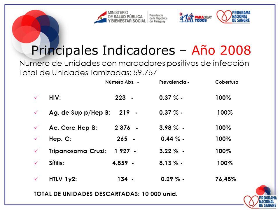 Principales Indicadores – Año 2008