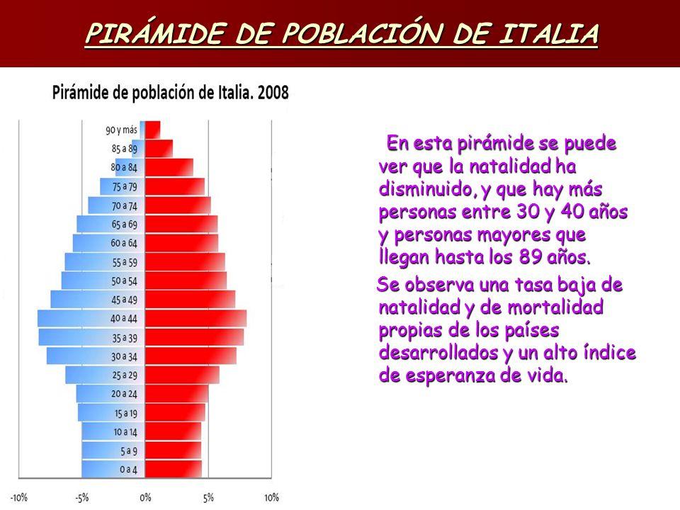 PIRÁMIDE DE POBLACIÓN DE ITALIA