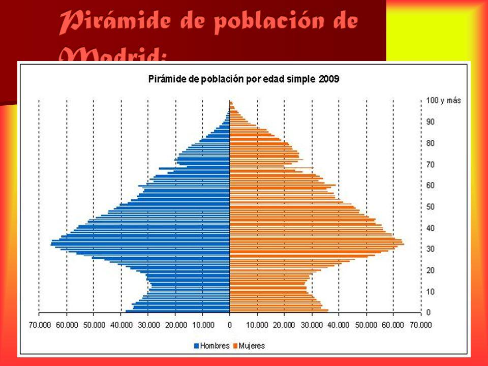 Pirámide de población de Madrid:
