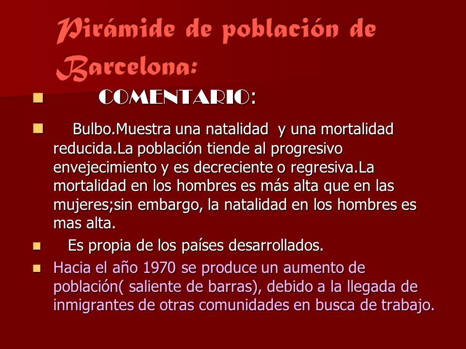 Pirámide de población de Barcelona: