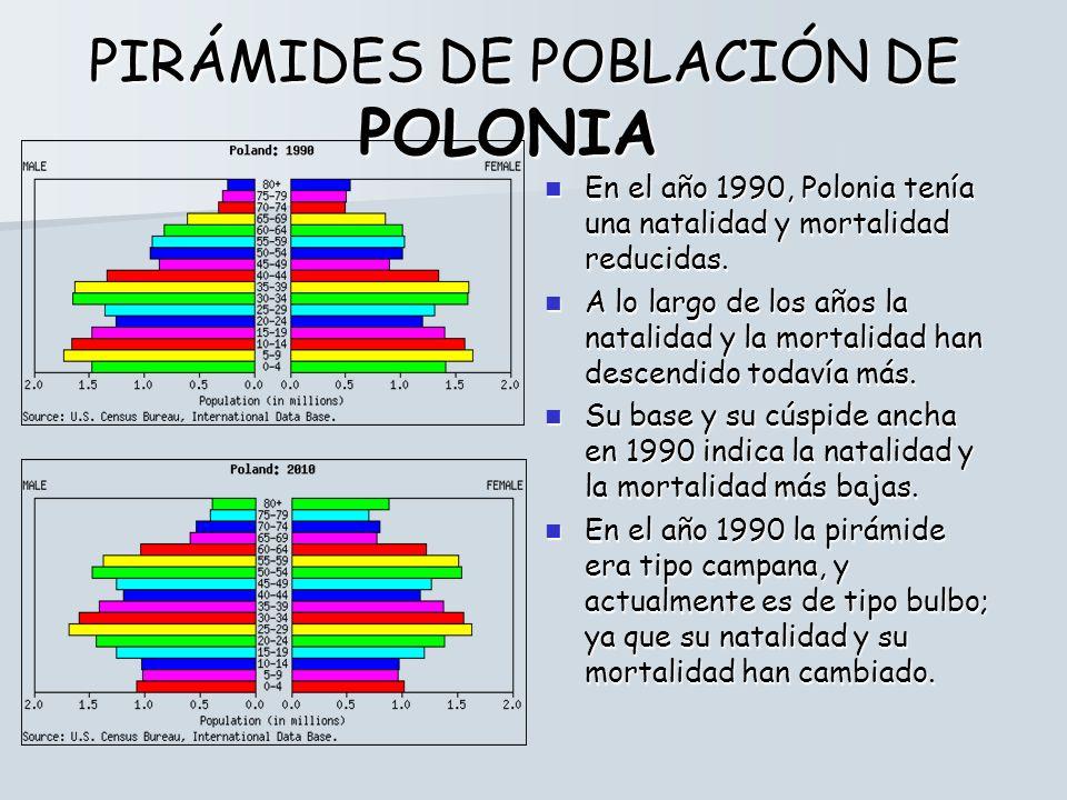 PIRÁMIDES DE POBLACIÓN DE POLONIA
