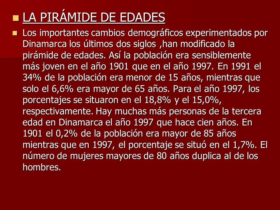 LA PIRÁMIDE DE EDADES