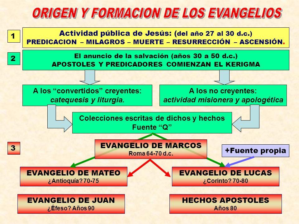 ORIGEN Y FORMACION DE LOS EVANGELIOS