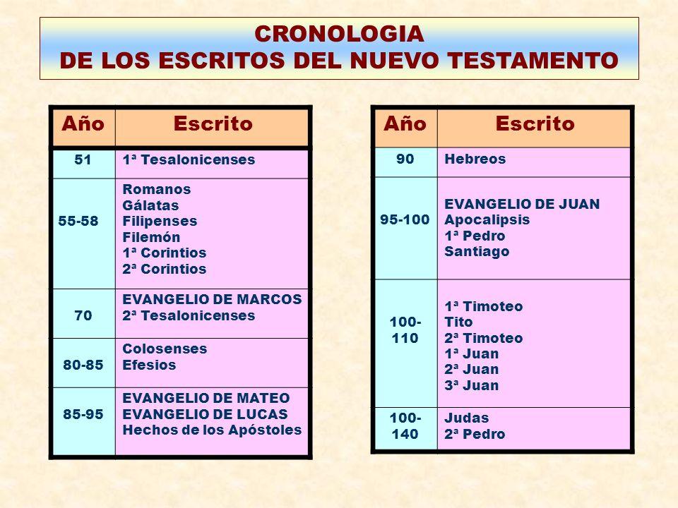 CRONOLOGIA DE LOS ESCRITOS DEL NUEVO TESTAMENTO