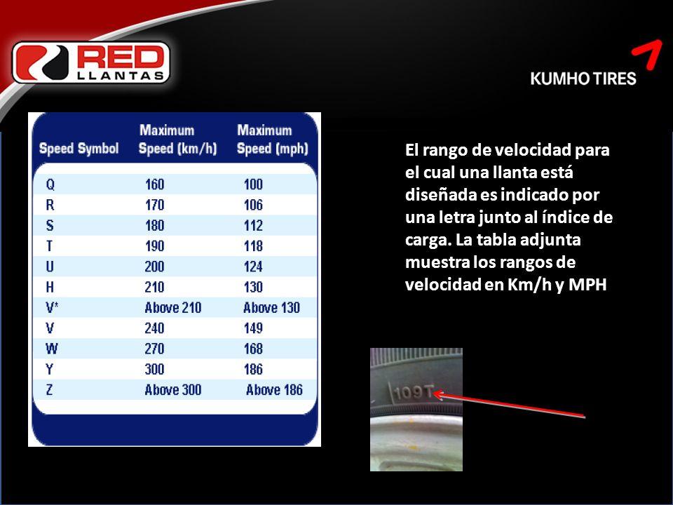 El rango de velocidad para el cual una llanta está diseñada es indicado por una letra junto al índice de carga.