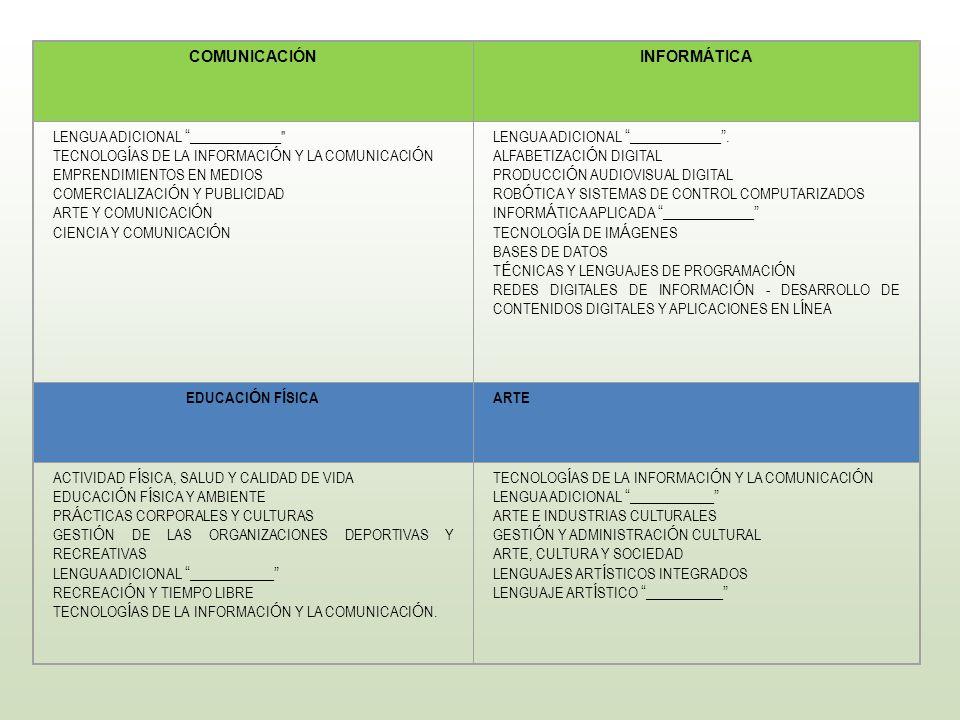 COMUNICACIÓN INFORMÁTICA. LENGUA ADICIONAL _____________ TECNOLOGÍAS DE LA INFORMACIÓN Y LA COMUNICACIÓN.