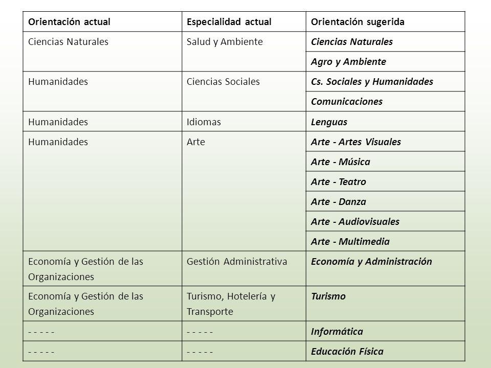 Orientación actual Especialidad actual. Orientación sugerida. Ciencias Naturales. Salud y Ambiente.