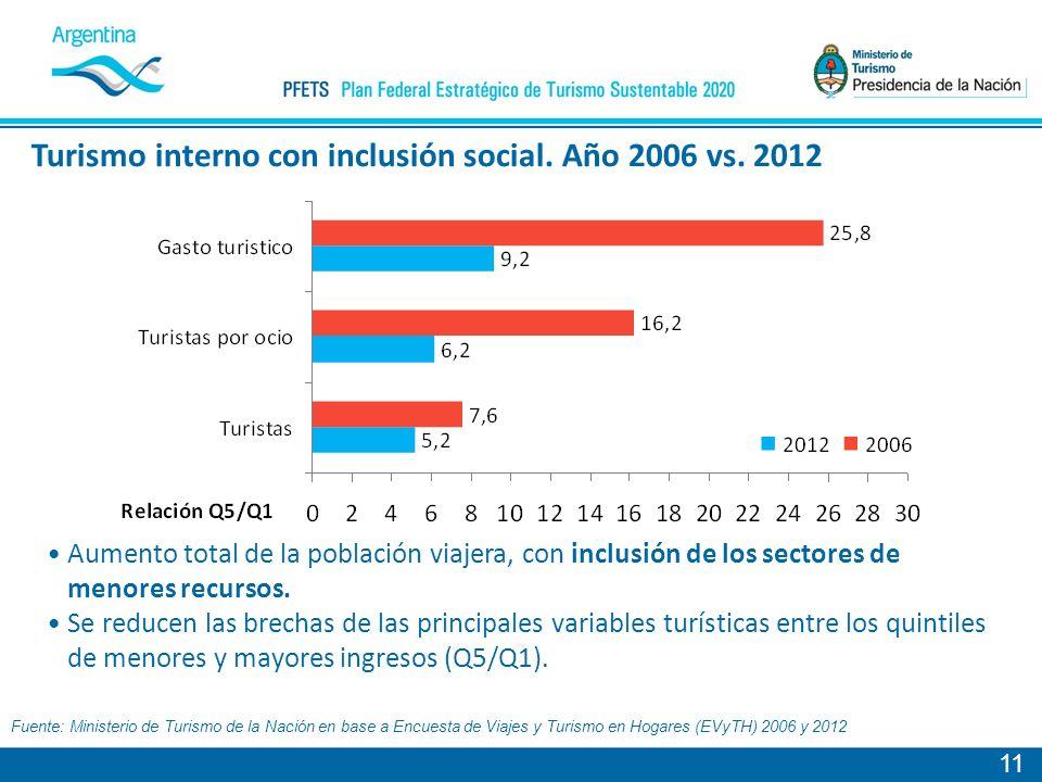 Turismo interno con inclusión social. Año 2006 vs. 2012