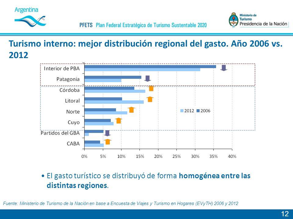 Turismo interno: mejor distribución regional del gasto. Año 2006 vs