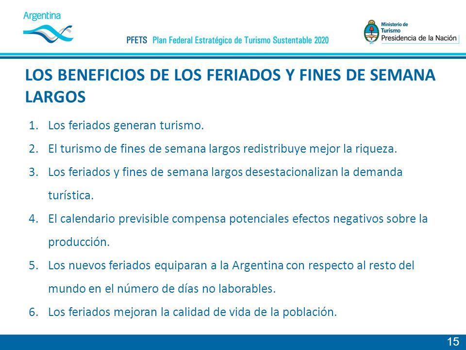 LOS BENEFICIOS DE LOS FERIADOS Y FINES DE SEMANA LARGOS