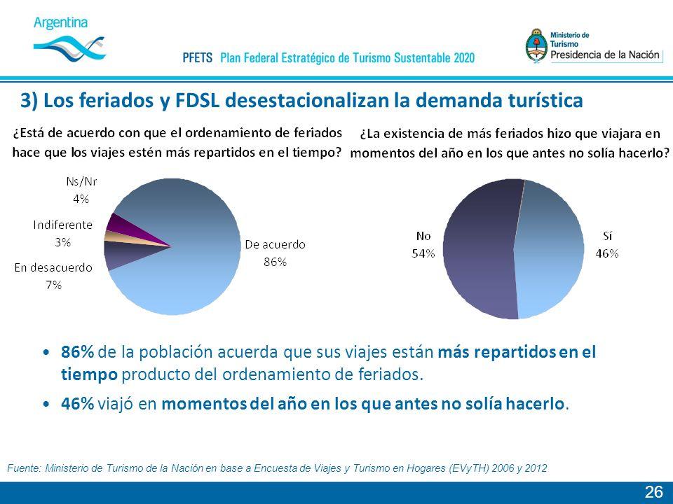 3) Los feriados y FDSL desestacionalizan la demanda turística