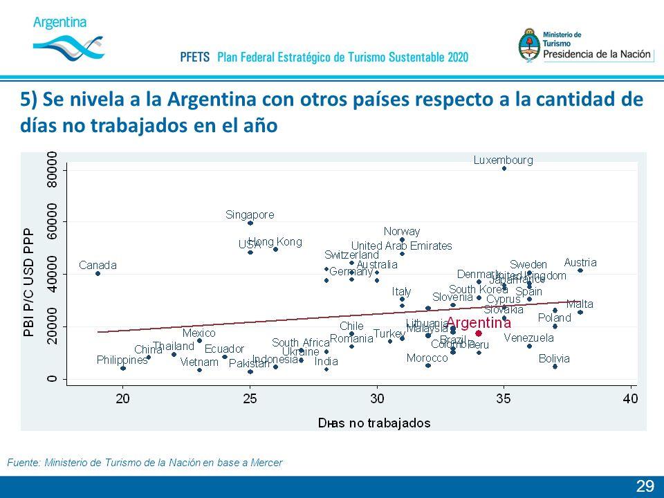 5) Se nivela a la Argentina con otros países respecto a la cantidad de días no trabajados en el año