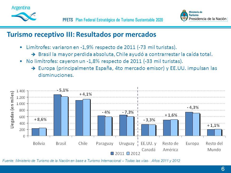 Turismo receptivo III: Resultados por mercados