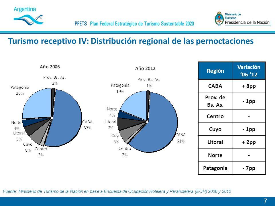 Turismo receptivo IV: Distribución regional de las pernoctaciones