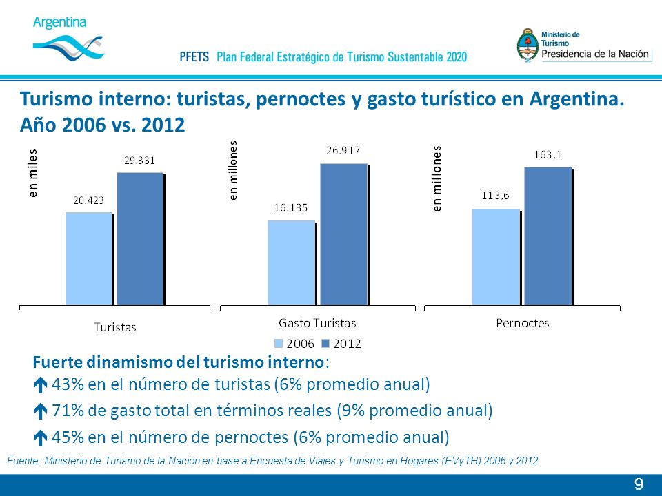 Turismo interno: turistas, pernoctes y gasto turístico en Argentina