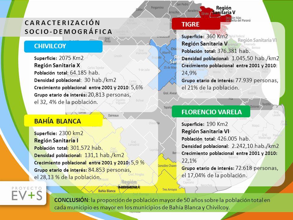 CARACTERIZACIÓN SOCIO-DEMOGRÁFICA TIGRE