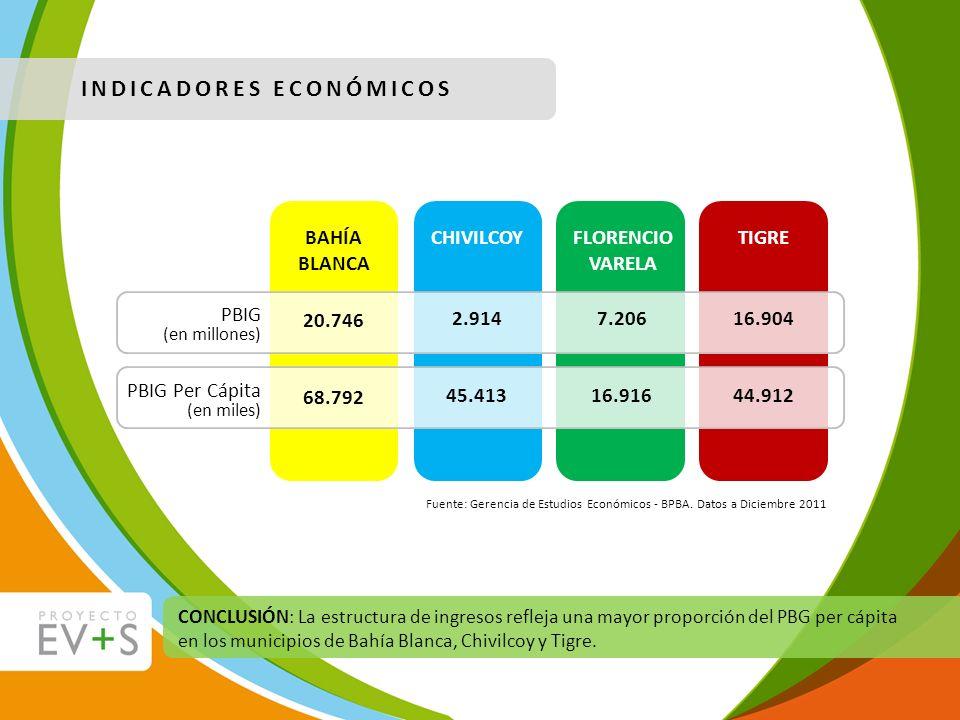 Fuente: Gerencia de Estudios Económicos - BPBA. Datos a Diciembre 2011