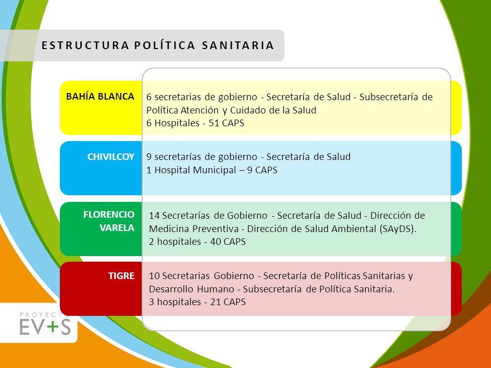 ESTRUCTURA POLÍTICA SANITARIA