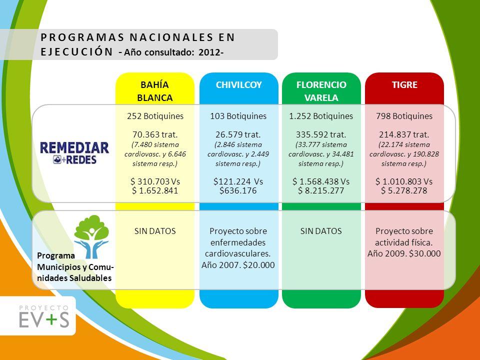 PROGRAMAS NACIONALES EN EJECUCIÓN -Año consultado: 2012-