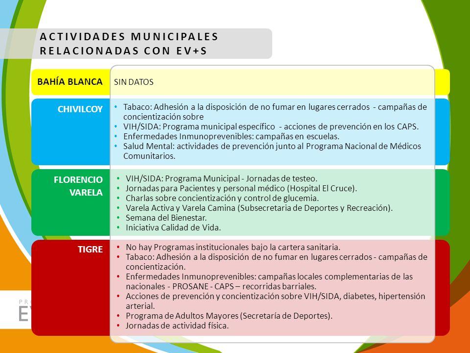 ACTIVIDADES MUNICIPALES RELACIONADAS CON EV+S