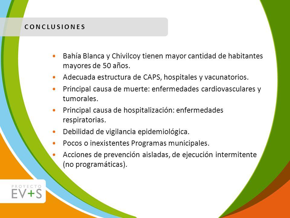 Adecuada estructura de CAPS, hospitales y vacunatorios.
