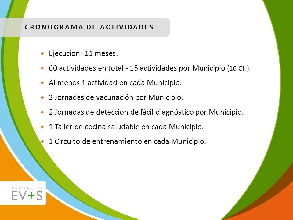 60 actividades en total - 15 actividades por Municipio (16 CH).