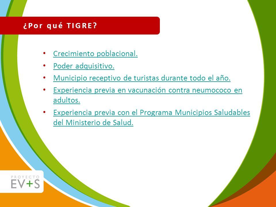 ¿Por qué TIGRE Crecimiento poblacional. Poder adquisitivo. Municipio receptivo de turistas durante todo el año.