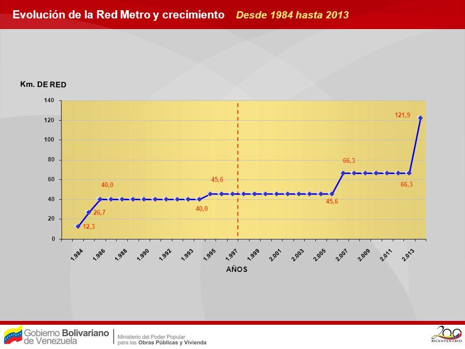 Evolución de la Red Metro y crecimiento