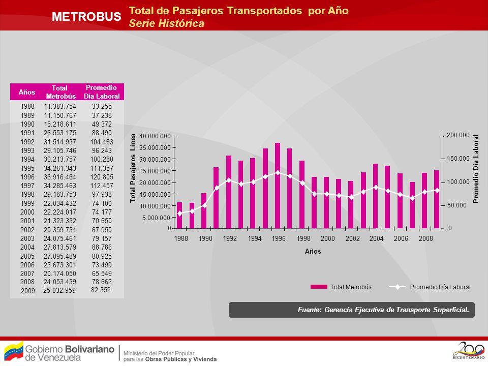 METROBUS Total de Pasajeros Transportados por Año Serie Histórica Años