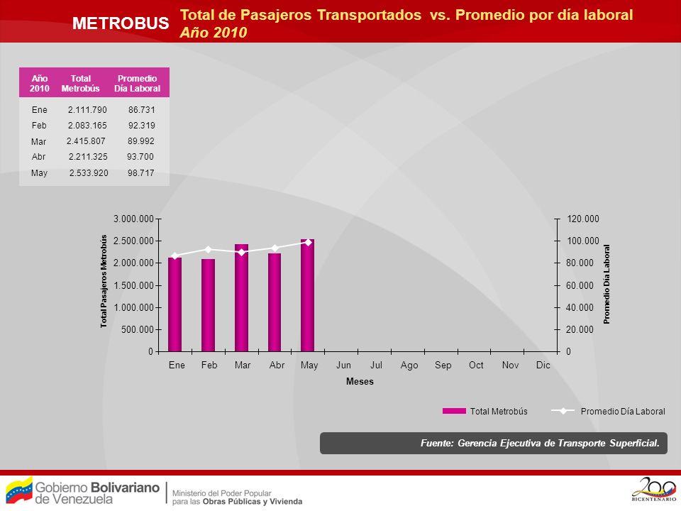 Total Pasajeros Metrobús