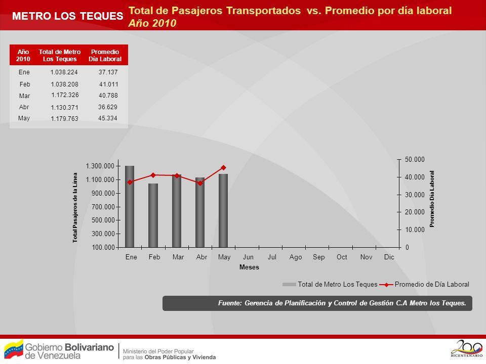 Total de Metro Los Teques Total Pasajeros de la Línea