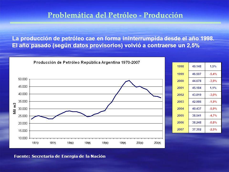 Problemática del Petróleo - Producción