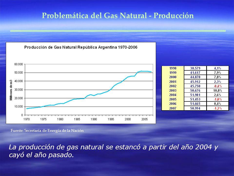 Problemática del Gas Natural - Producción