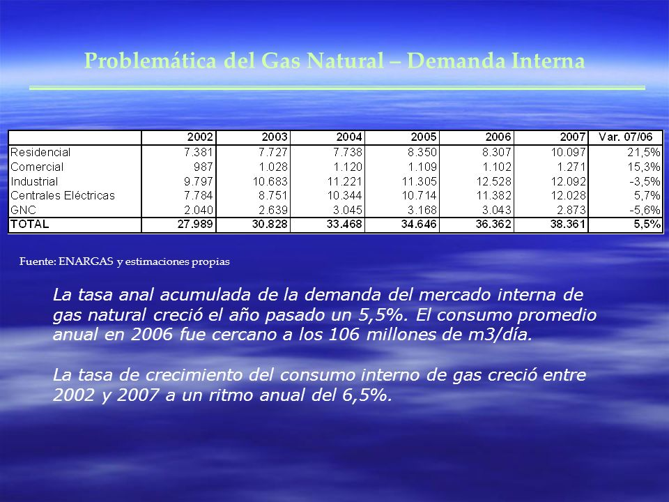Problemática del Gas Natural – Demanda Interna