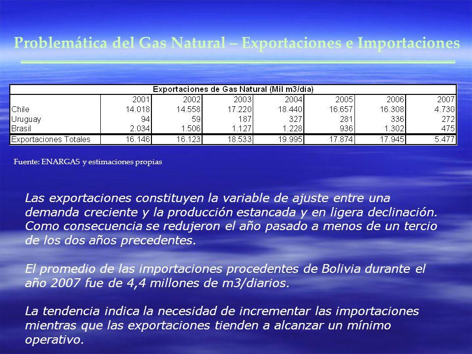 Problemática del Gas Natural – Exportaciones e Importaciones