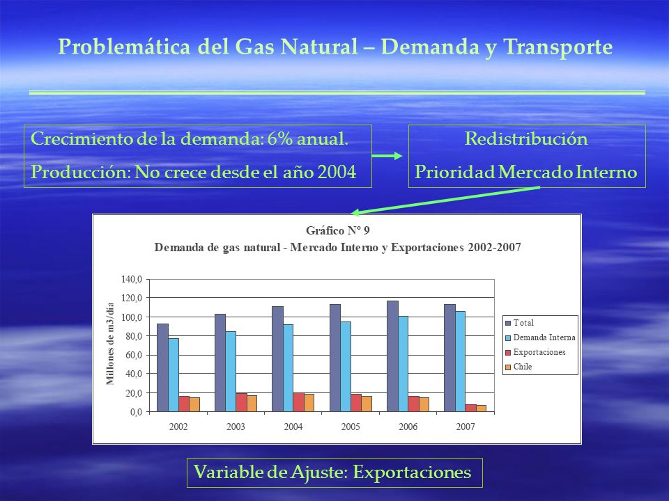 Problemática del Gas Natural – Demanda y Transporte