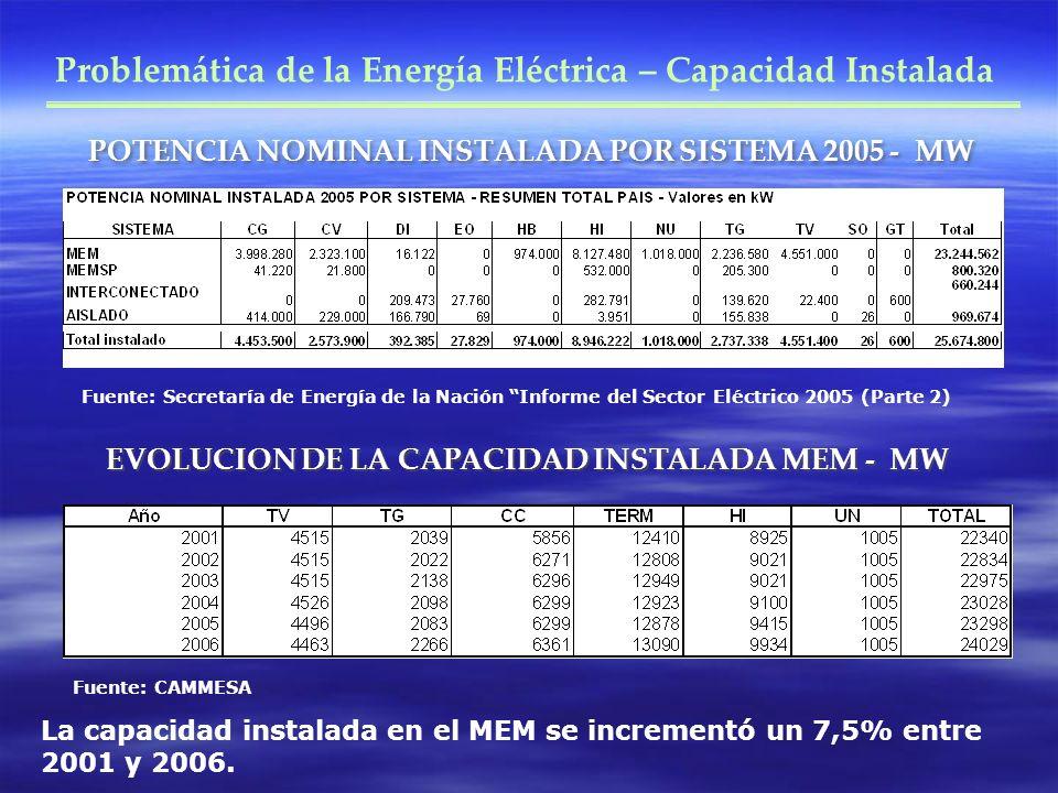 POTENCIA NOMINAL INSTALADA POR SISTEMA 2005 - MW