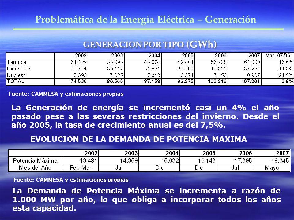 GENERACION POR TIPO (GWh)
