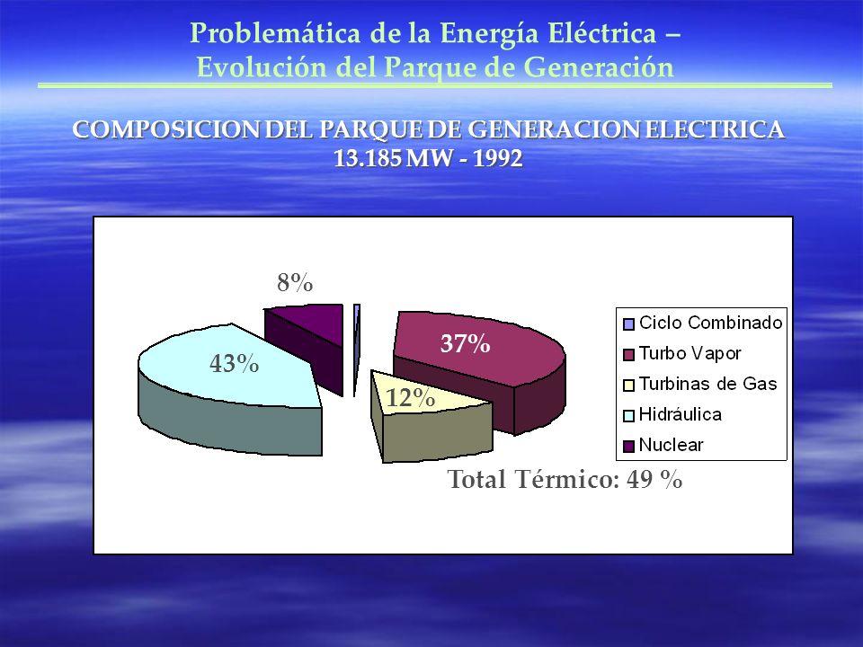 COMPOSICION DEL PARQUE DE GENERACION ELECTRICA 13.185 MW - 1992