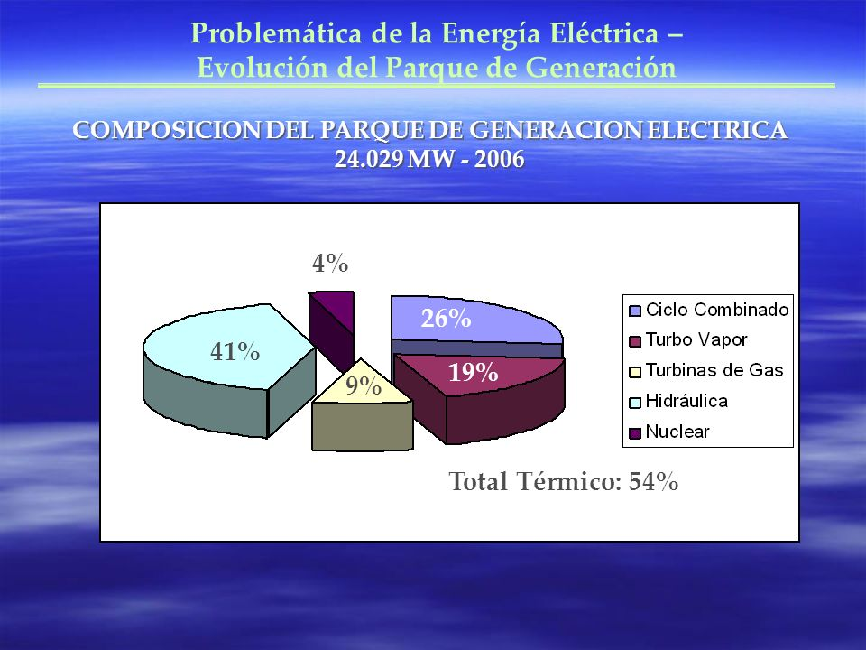 COMPOSICION DEL PARQUE DE GENERACION ELECTRICA 24.029 MW - 2006