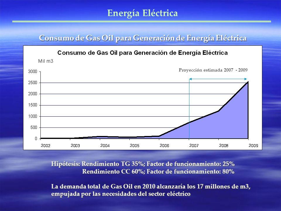 Consumo de Gas Oil para Generación de Energía Eléctrica